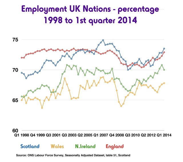 Employment UK nations web