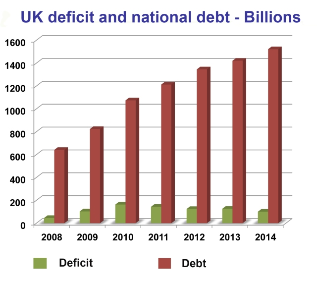 UK deficit/debt 2008-2014.xlsx