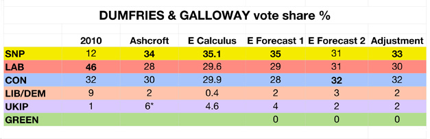 Borderlands vote predictions.numbers