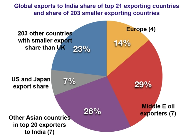 Global exoprts to India